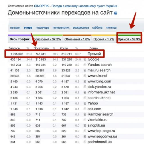 Прямые заходы на sinoptik.ua