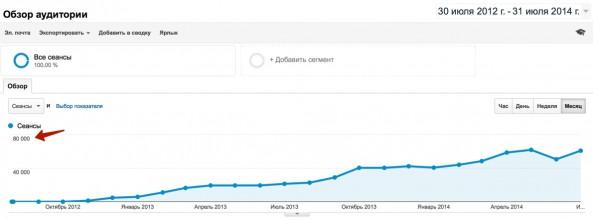 трафик Google Analytics