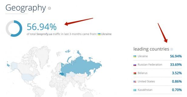 Similarweb.com география сайтов