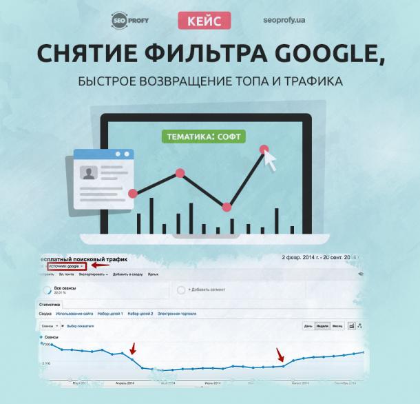 Кейс: тематика софт, снятие фильтра Google, быстрое возвращение топа и трафика