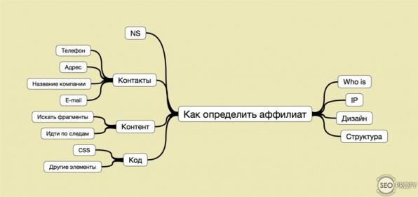 Способы определения аффилиата