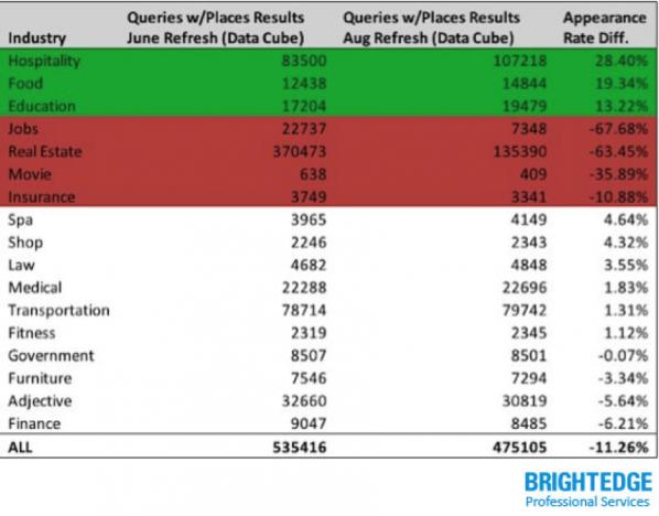 BightEdge pigeon update результаты