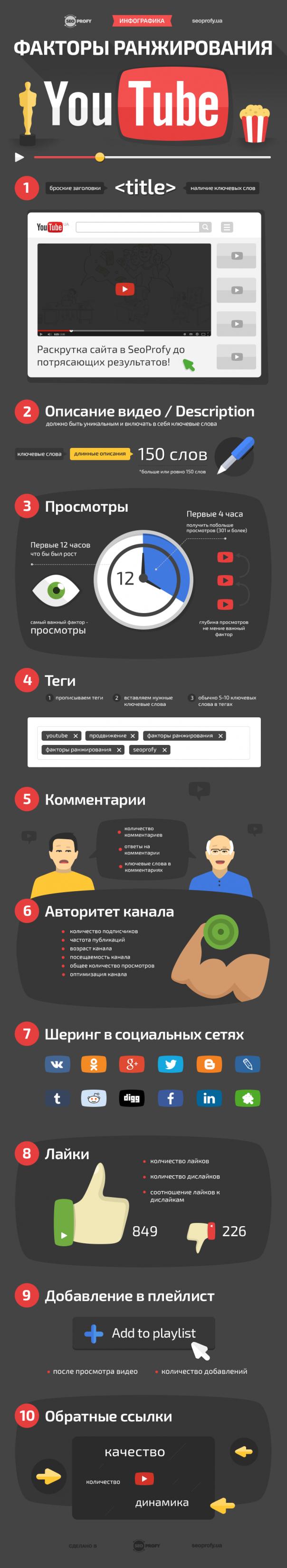 Факторы ранжирования в YouTube – Инфографика