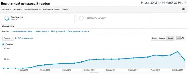 Поисковый трафик за 2 года – динамика