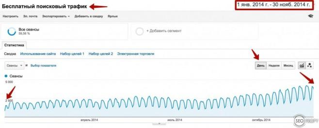 Вот статистика роста органического трафика по Google Analytics
