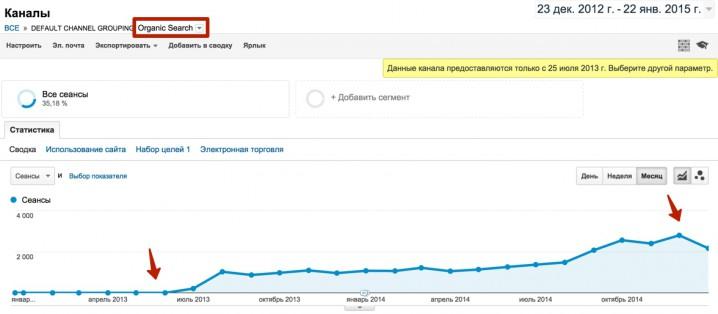 Рост поискового трафика на купленном домене