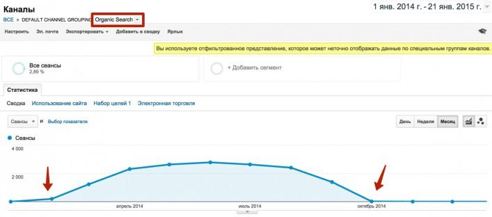 Рост и падение поискового трафика на купленном домене