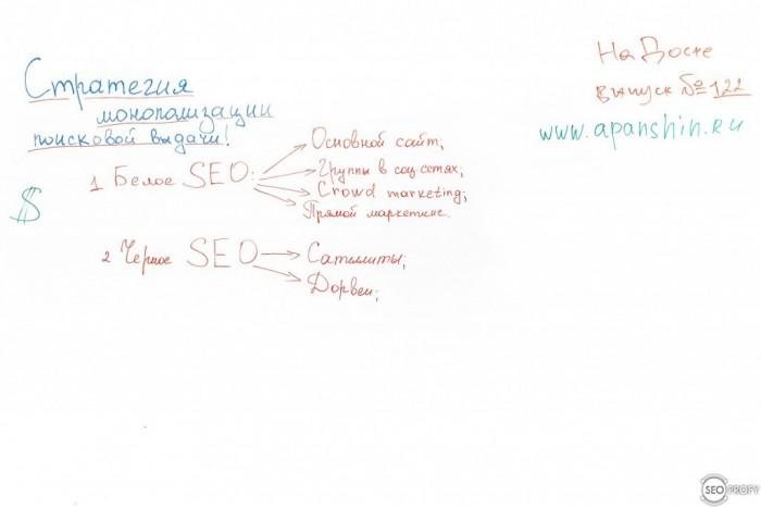 Стратегия монополизации поисковой выдачи – На Доске – выпуск № 122