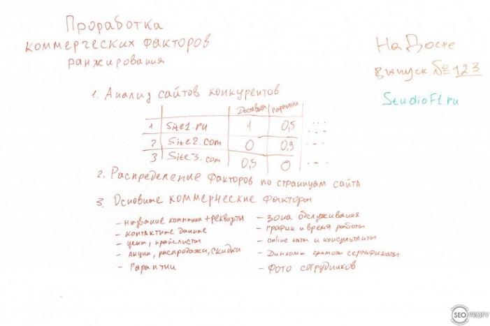 Проработка коммерческих факторов ранжирования Яндекса – На Доске – выпуск № 123