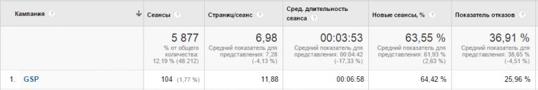 качество трафика Gmail Sponsored Promotions