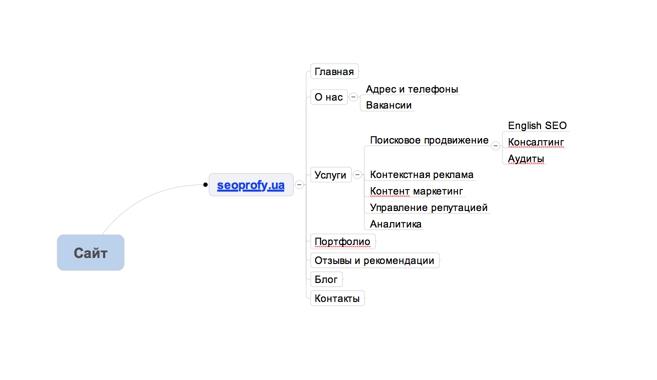 Пример структуры сайта до создания