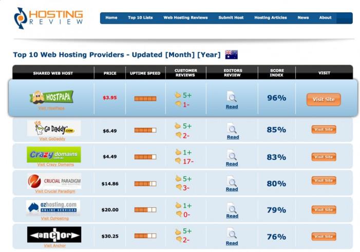 пример review сайта по тематике хостинг под регион Австралия