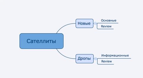 Какие лучше использовать домены для сателлитов