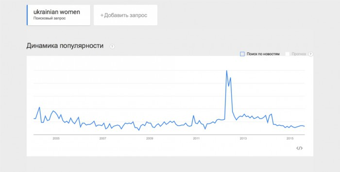 Ukrainian women - trends