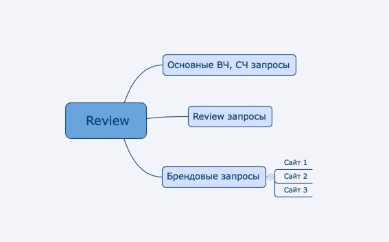 Review сайты