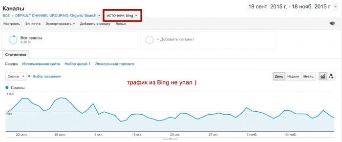 Трафик в Bing остался таким же
