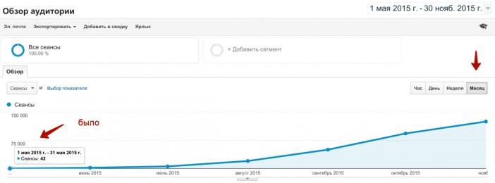 рост трафика софт сайт