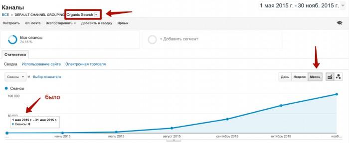 рост поискового трафика софт сайт