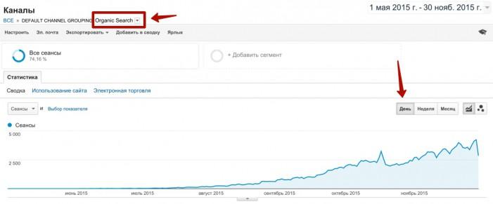 рост поискового трафика по дням