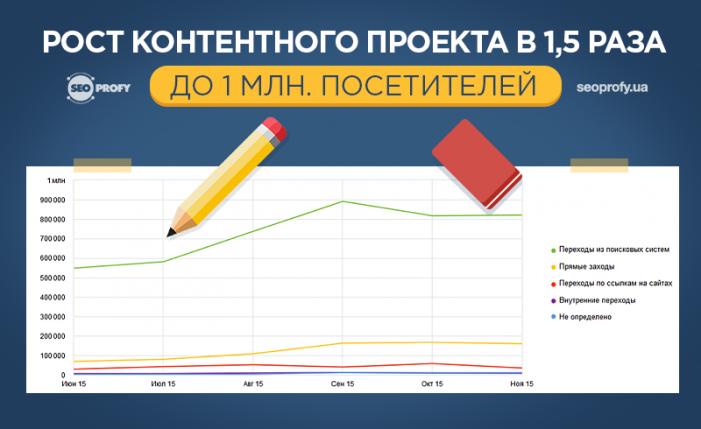 Кейс: Рост контентного проекта в 1,5 раза до 1 млн. посетителей