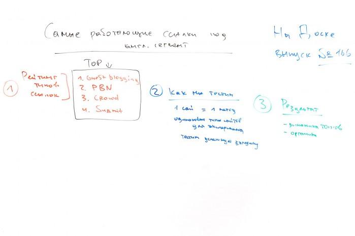 Самые работающие типы ссылок под западный сегмент - На Доске - выпуск № 166