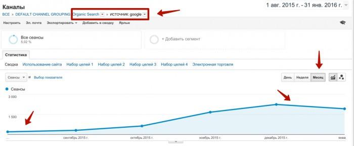поисковый трафик с гугл