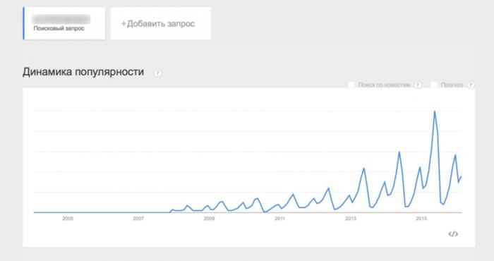 данные по Google Trends