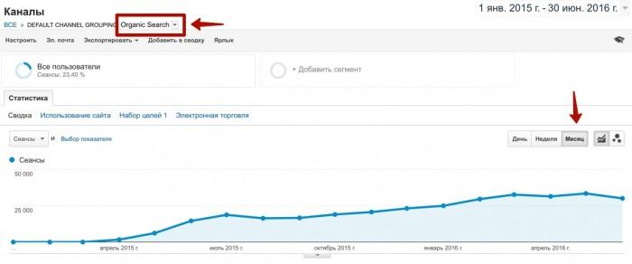 Рост поискового трафика у немецкого проекта