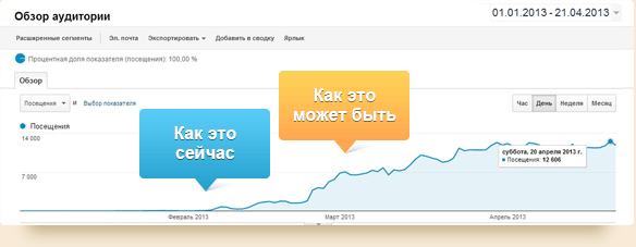 Как поисковое продвижение сайтов и брендинга компаний а для целей хостинг поддерживающий php и базы данных mysql