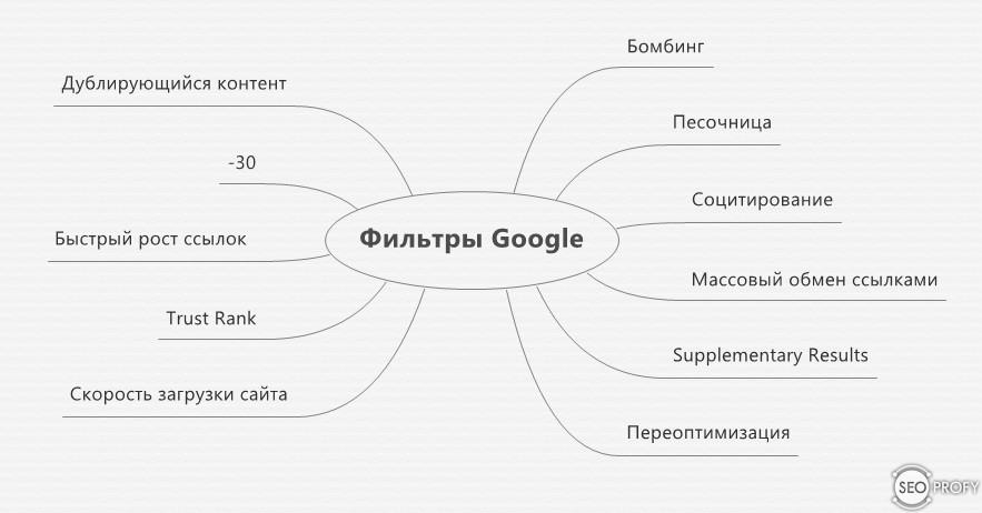 Фильтры поисковой системы Google