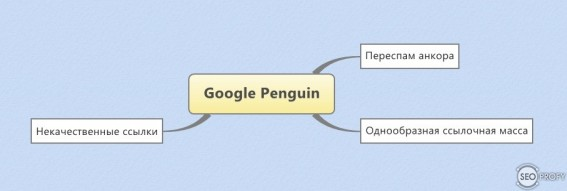 Google Penguin алгоритм