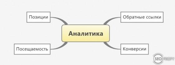 аналитика - как раскрутить сайт в поисковых системах