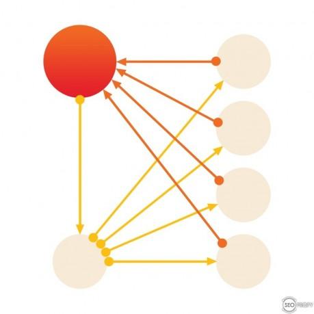 Перелинковка иерархическая - SeoProfy