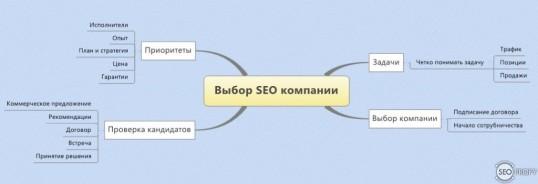 Как выбрать seo компанию?