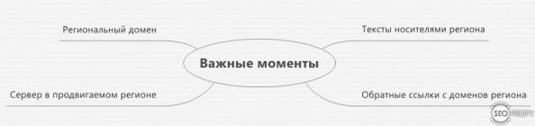 Продвижение сайта за рубежом