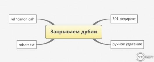 Как убрать или закрыть дубли страниц от индексации