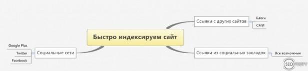 как быстро проиндексировать сайт
