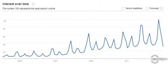 Сезонное продвижение сайтов