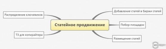 Статейное продвижение сайта или продвижение статьями