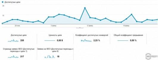 Обзор целей google analytics - наглядная картина