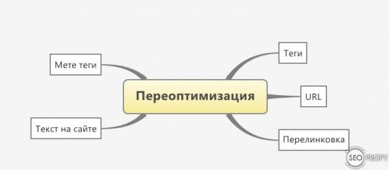 Переоптимизация сайта и как ее не допустить