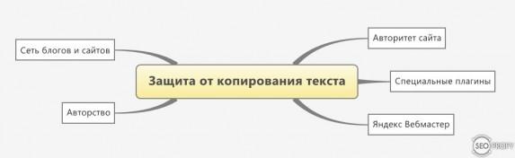 Как защитить сайт от копирования контента