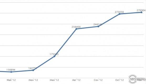 рост посещаемости сайта ресторана