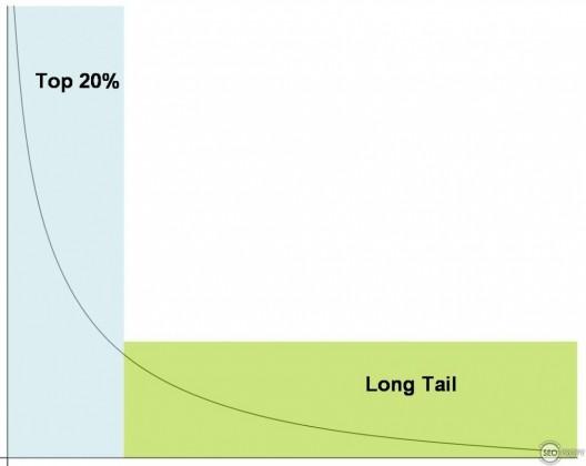 Long Tail - длинный хвост низкочастотных запросов - SeoProfy