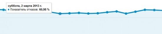 показатель отказа для блога seoprofy