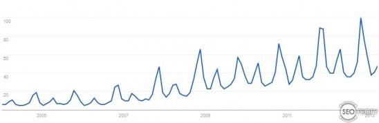 шины - Google Trends