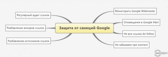 7 способов защитить сайт от санкций Google