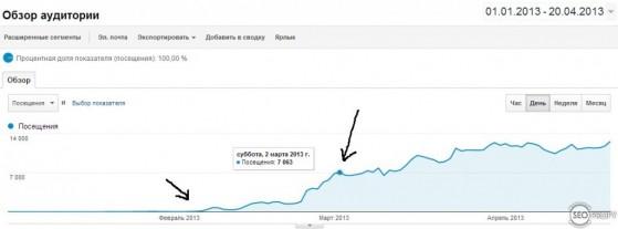 рост посещаемости датинг сайта - SeoProfy