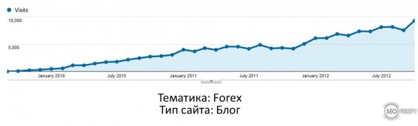 Кейс. Форекс блог под США с 0 до 8000 посетителей в сутки