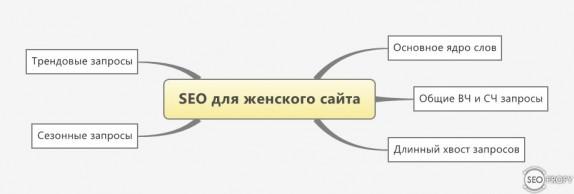 Поисковое продвижение женского сайта - запросы